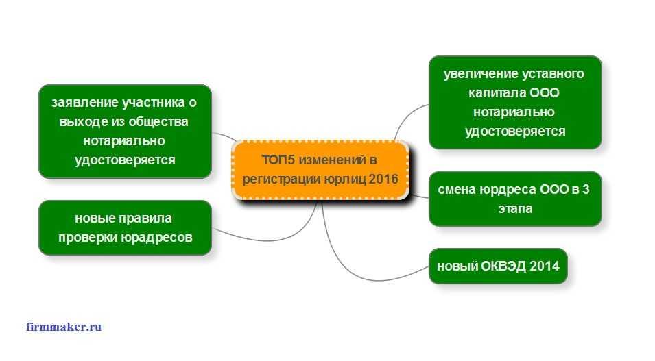 Регистрация ооо новые изменения регистрация детского сада для ип